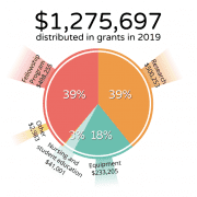 $1,275,697 distributed in grants in 2019